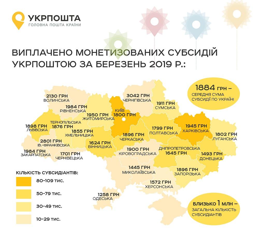 Прикарпатці отримали 75 мільйонів гривень монетизованих субсидій